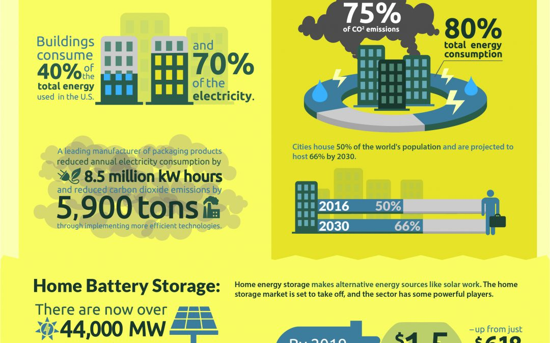 Infographic: How can Alternative Energy Get Smart?