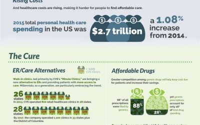 Infographic: The Changing Face of Healthcare